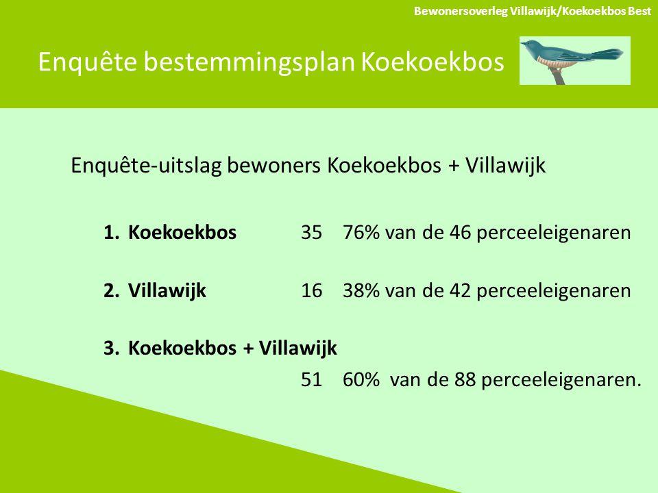 Enquête bestemmingsplan Koekoekbos