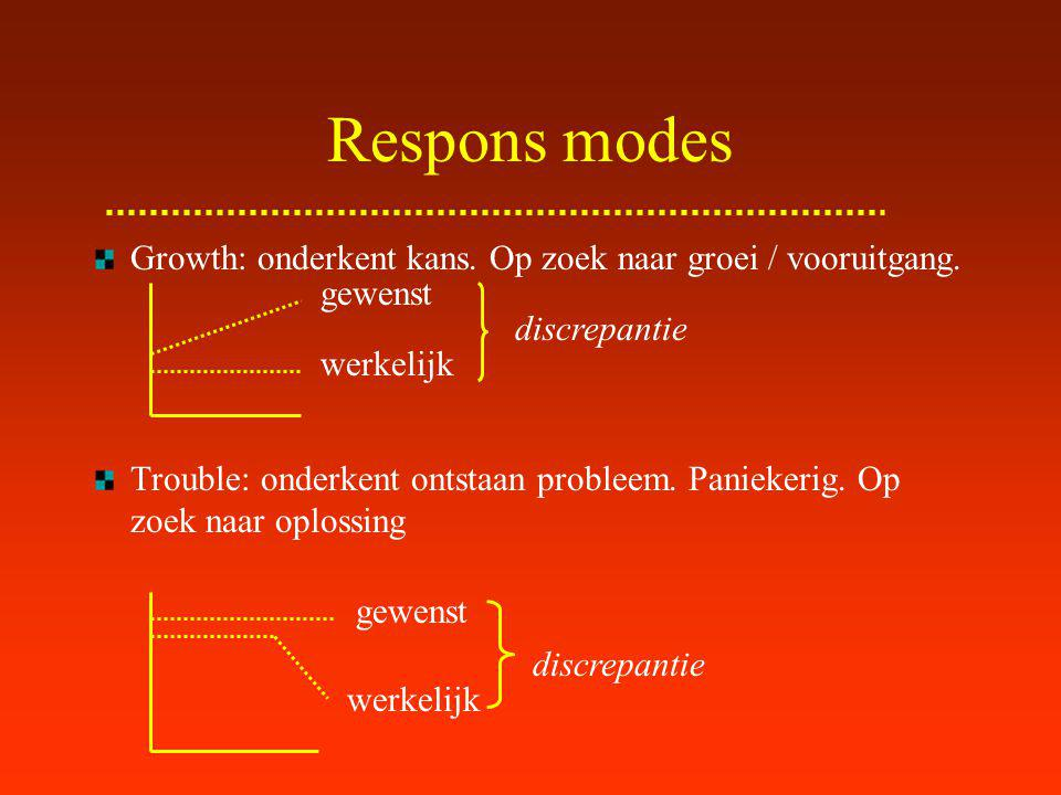 Respons modes Growth: onderkent kans. Op zoek naar groei / vooruitgang. Trouble: onderkent ontstaan probleem. Paniekerig. Op zoek naar oplossing.