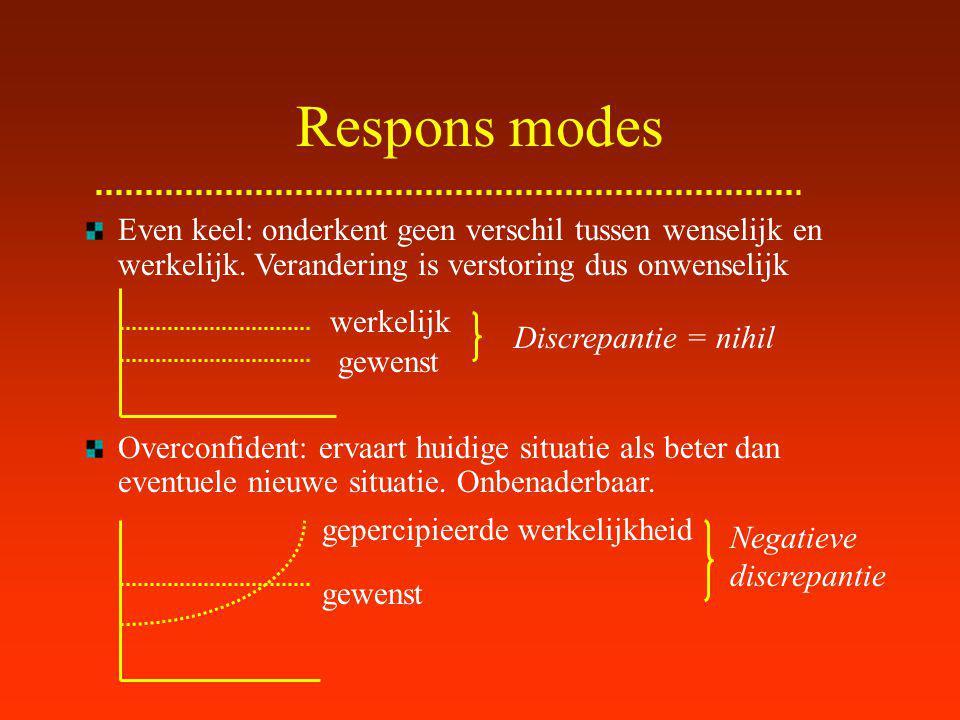 Respons modes Even keel: onderkent geen verschil tussen wenselijk en werkelijk. Verandering is verstoring dus onwenselijk.