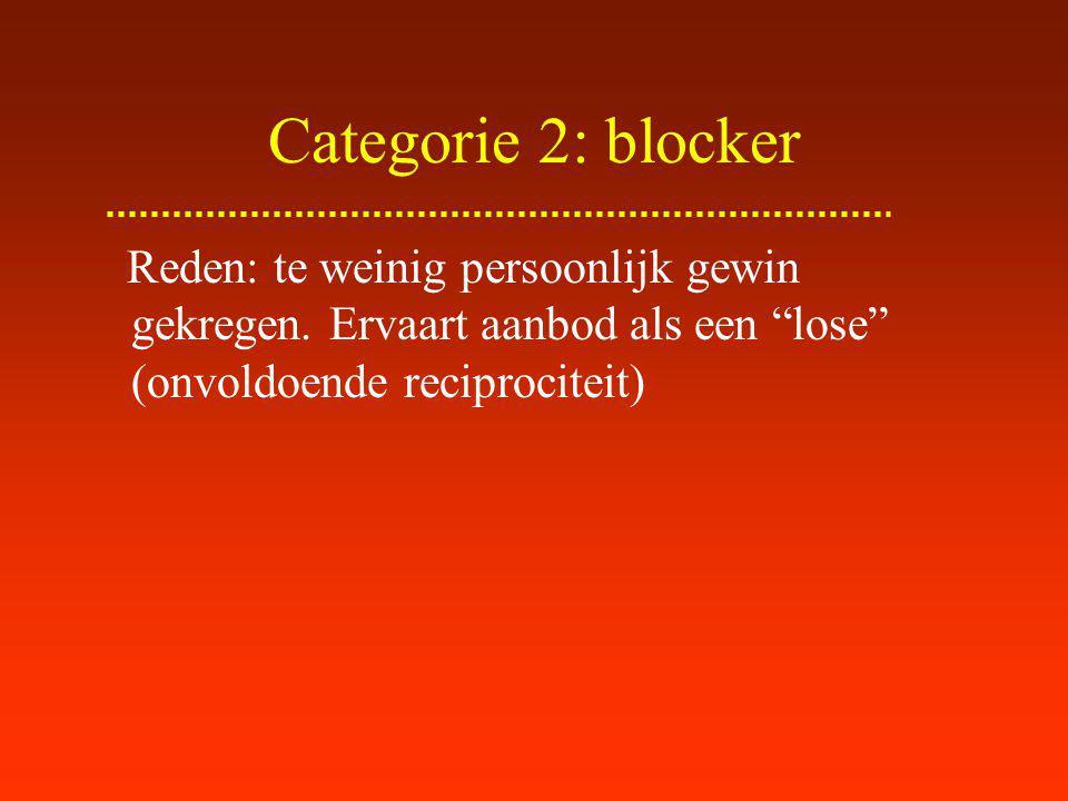 Categorie 2: blocker Reden: te weinig persoonlijk gewin gekregen.