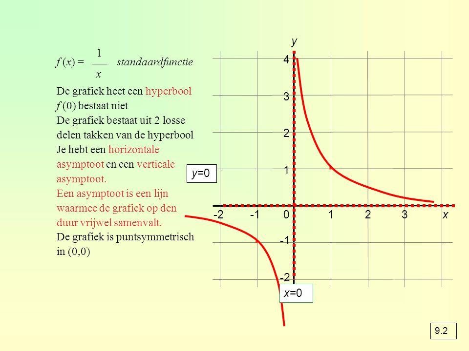 ∙ ∙ 1 x y f (x) = standaardfunctie De grafiek heet een hyperbool