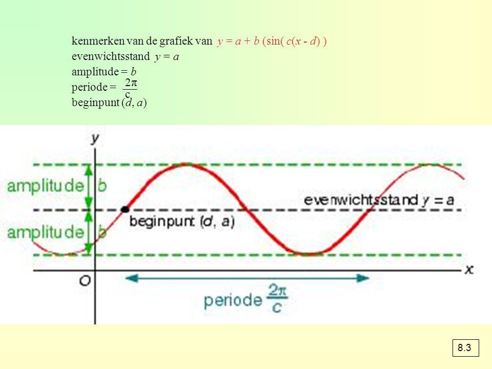 kenmerken van de grafiek van y = a + b (sin( c(x - d) )