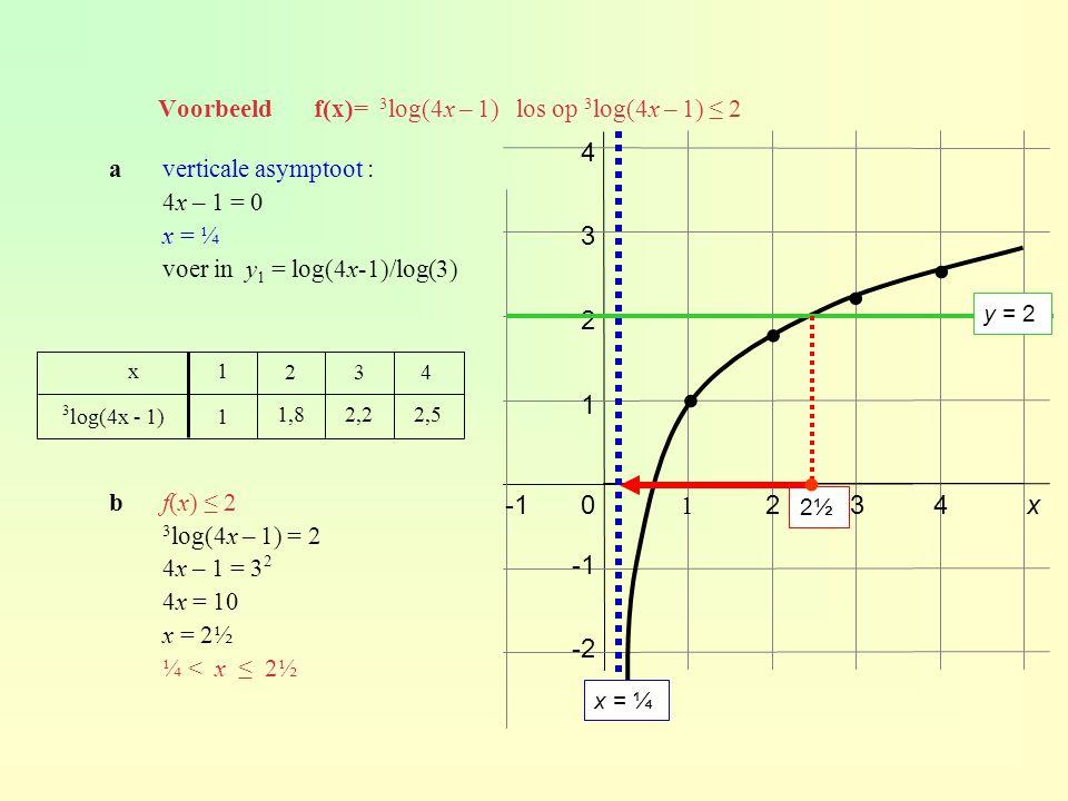 Voorbeeld f(x)= 3log(4x – 1) los op 3log(4x – 1) ≤ 2