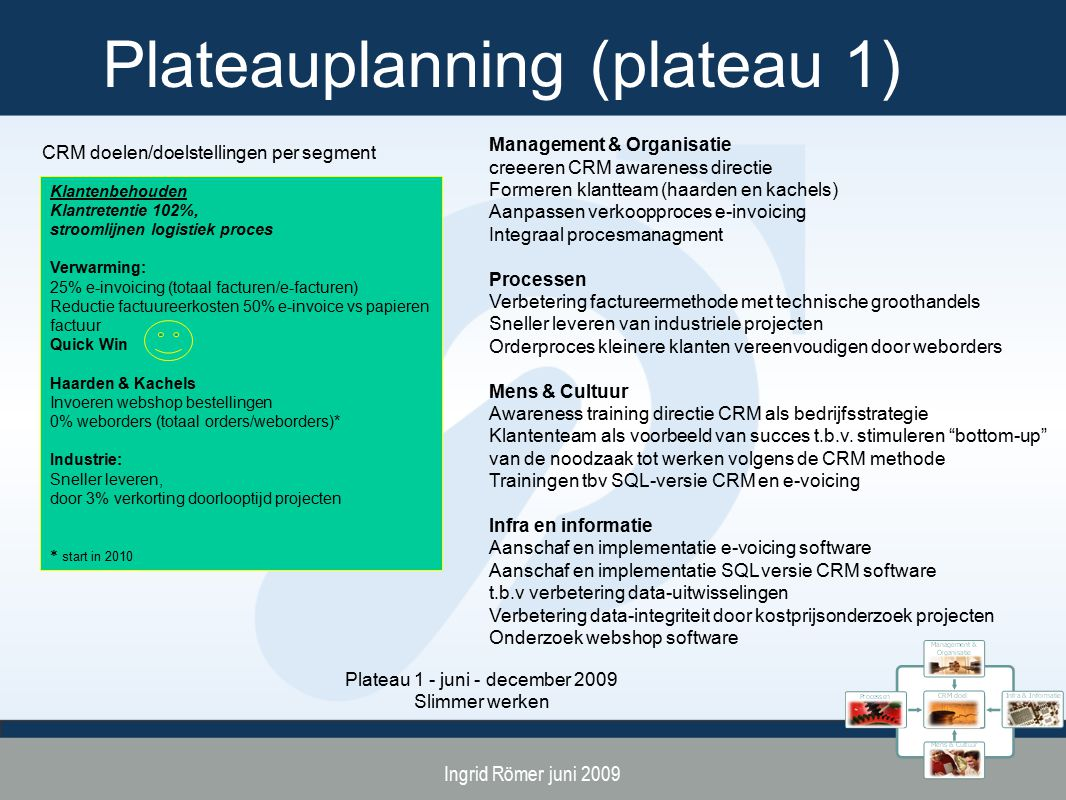 Plateauplanning (plateau 1)