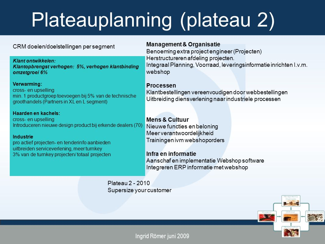 Plateauplanning (plateau 2)