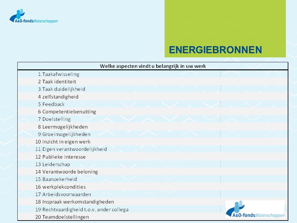 Energiebronnen