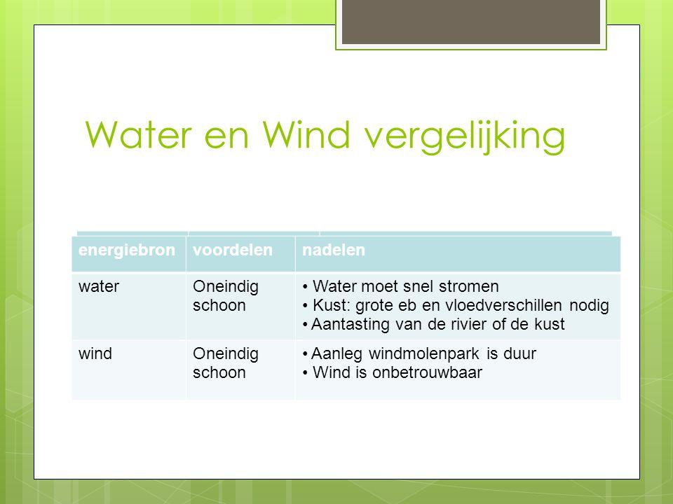 Water en Wind vergelijking