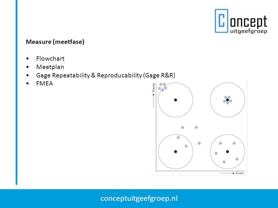 Measure (meetfase) Flowchart Meetplan Gage Repeatability & Reproducability (Gage R&R) FMEA
