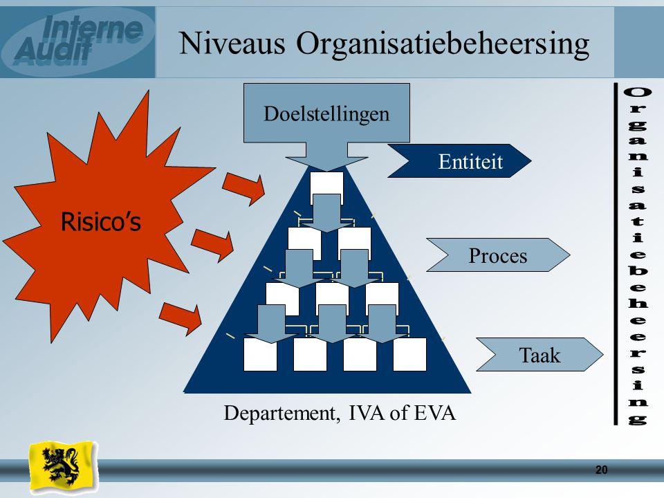 Niveaus Organisatiebeheersing
