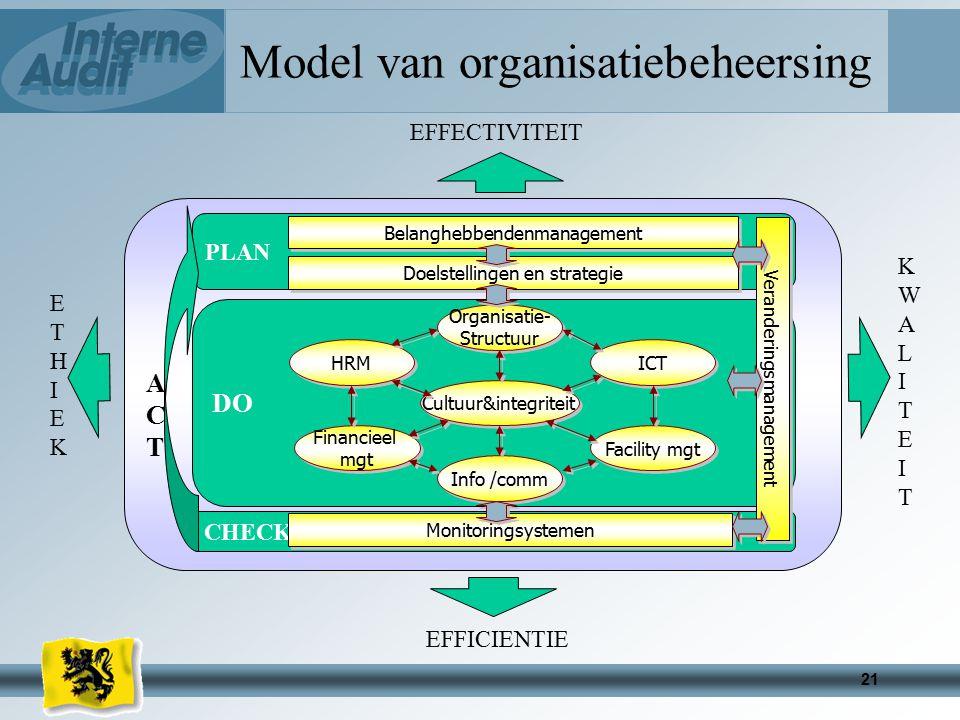 Model van organisatiebeheersing