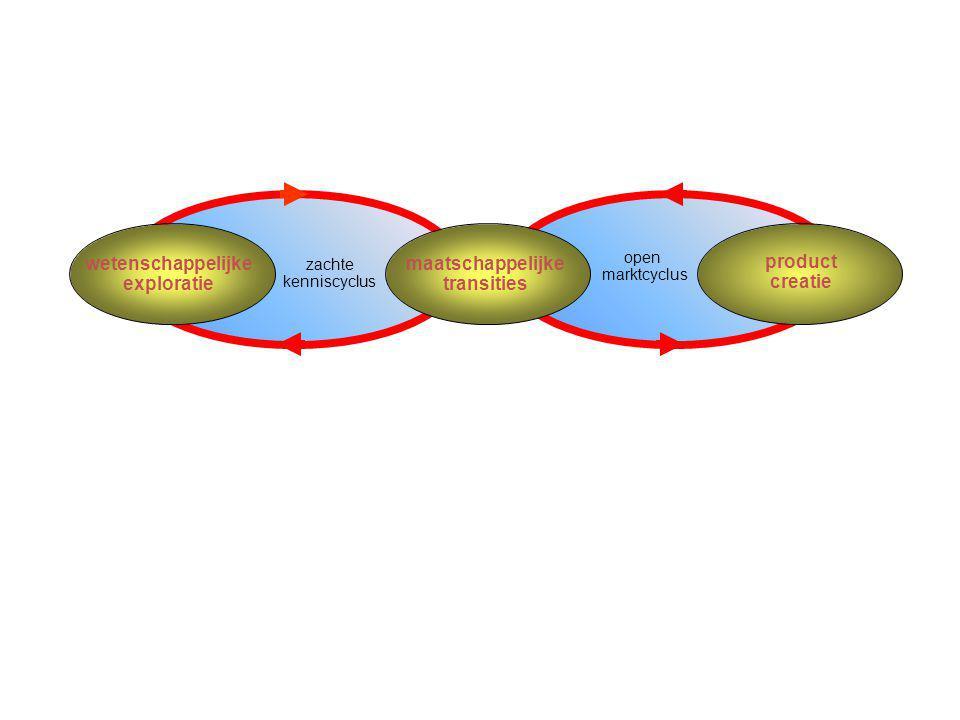 wetenschappelijke exploratie maatschappelijke transities