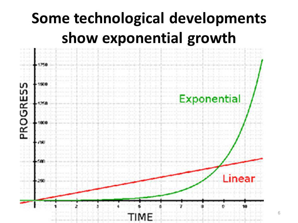 Some technological developments show exponential growth