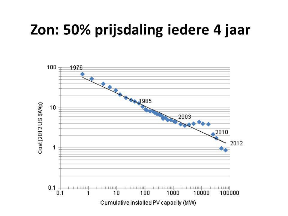 Zon: 50% prijsdaling iedere 4 jaar