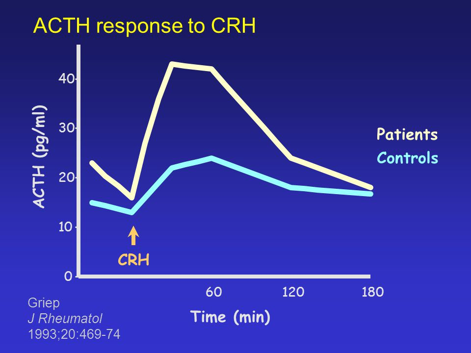 ACTH response to CRH Patients ACTH (pg/ml) Controls CRH Time (min) 40