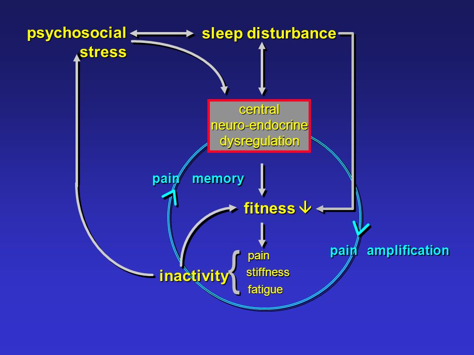 } psychosocial stress sleep disturbance fitness  inactivity central