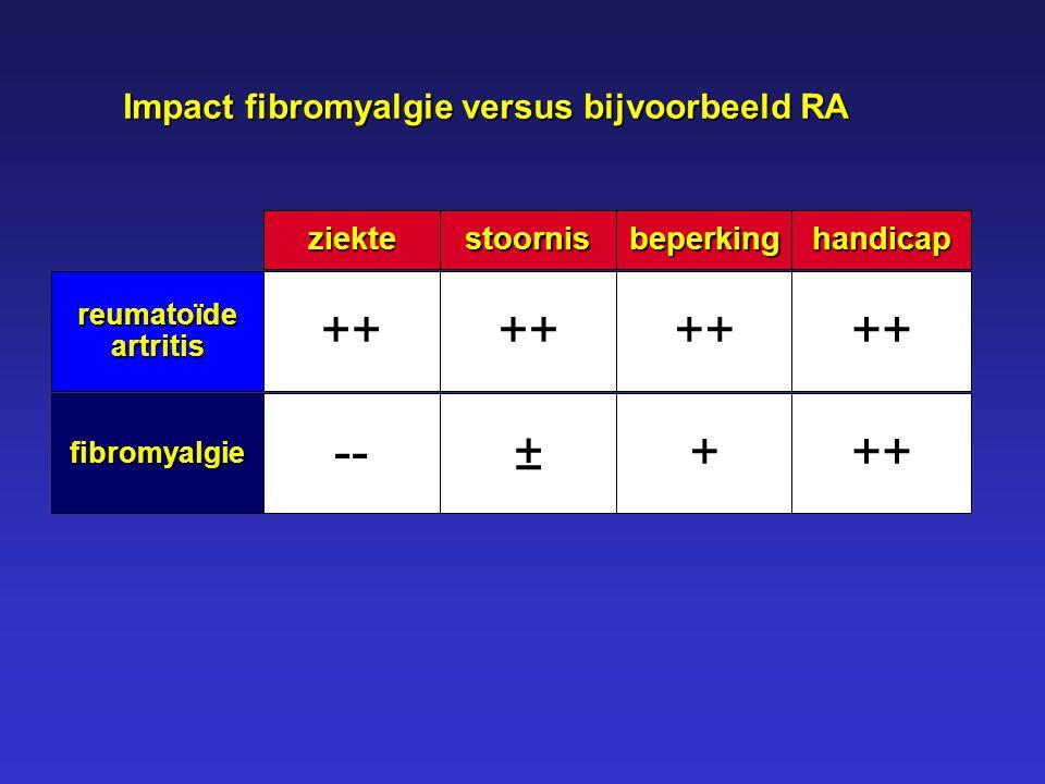 ++ -- ++ ± ++ + ++ Impact fibromyalgie versus bijvoorbeeld RA ziekte