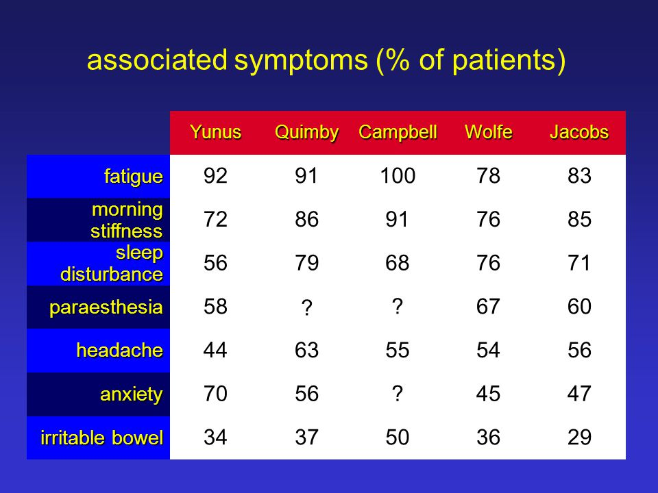 associated symptoms (% of patients)