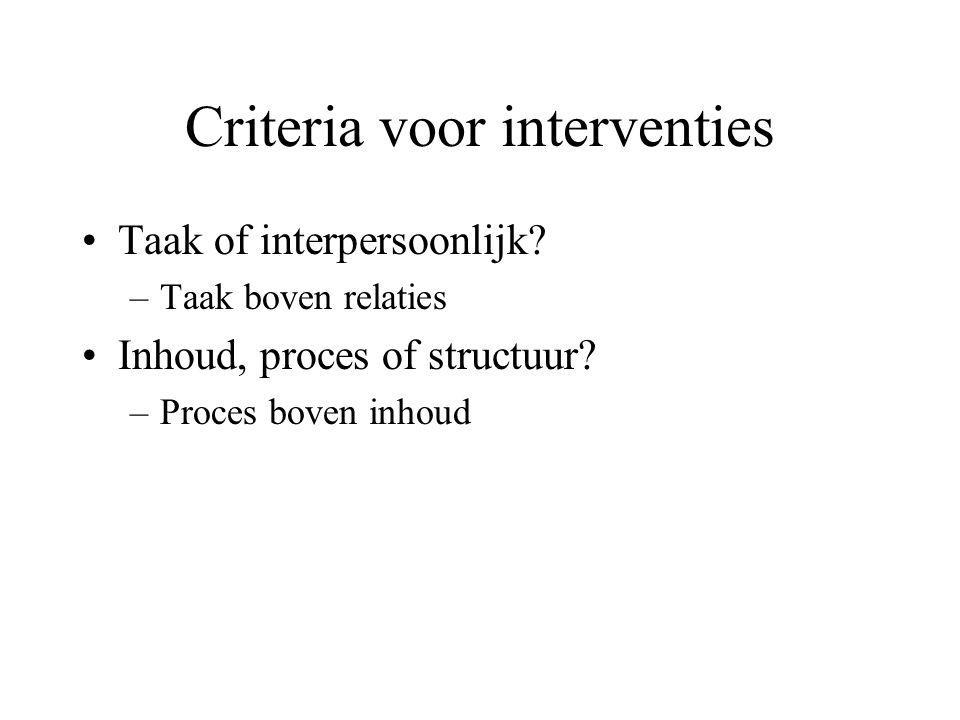 Criteria voor interventies