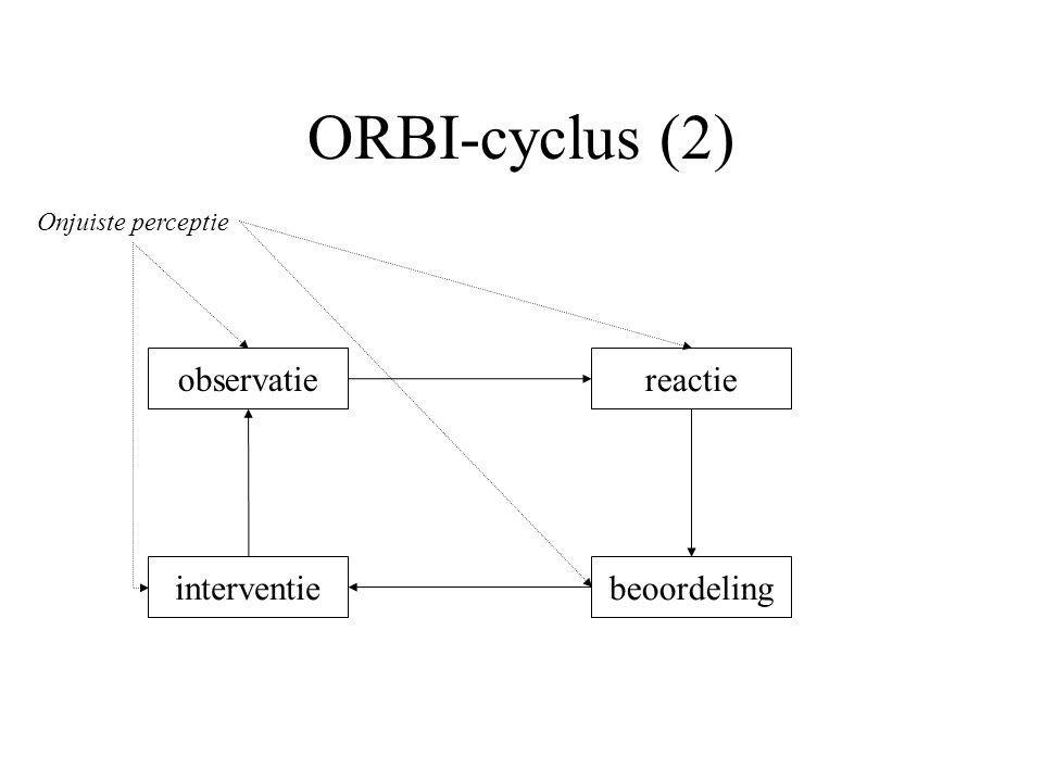 ORBI-cyclus (2) observatie reactie interventie beoordeling