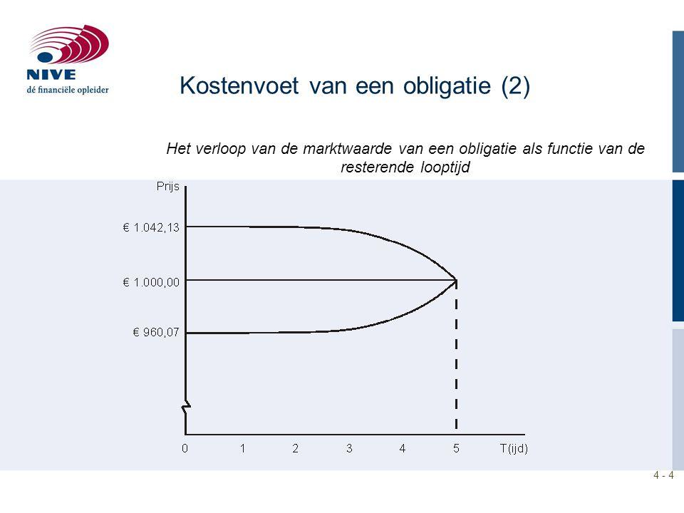 Kostenvoet van een obligatie (2)