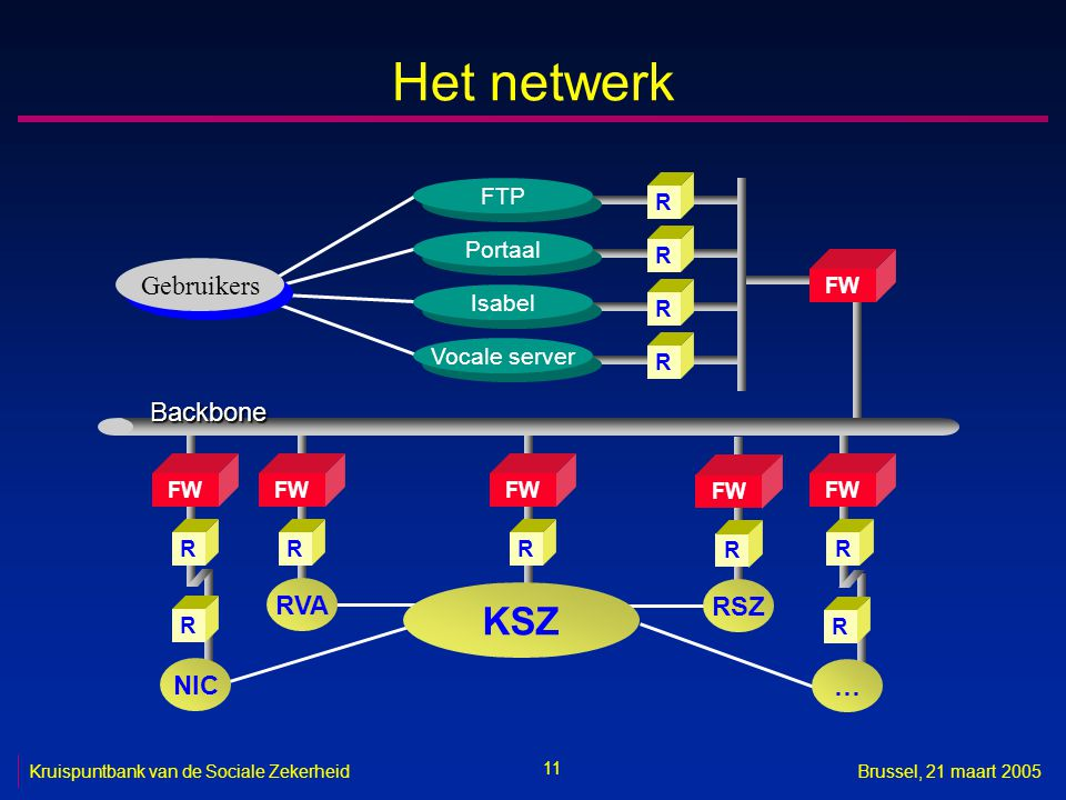 Het netwerk KSZ Gebruikers Backbone RVA RSZ NIC … FTP Portaal Isabel