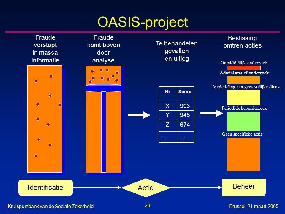 OASIS-project Identificatie Actie Beheer Fraude verstopt in massa