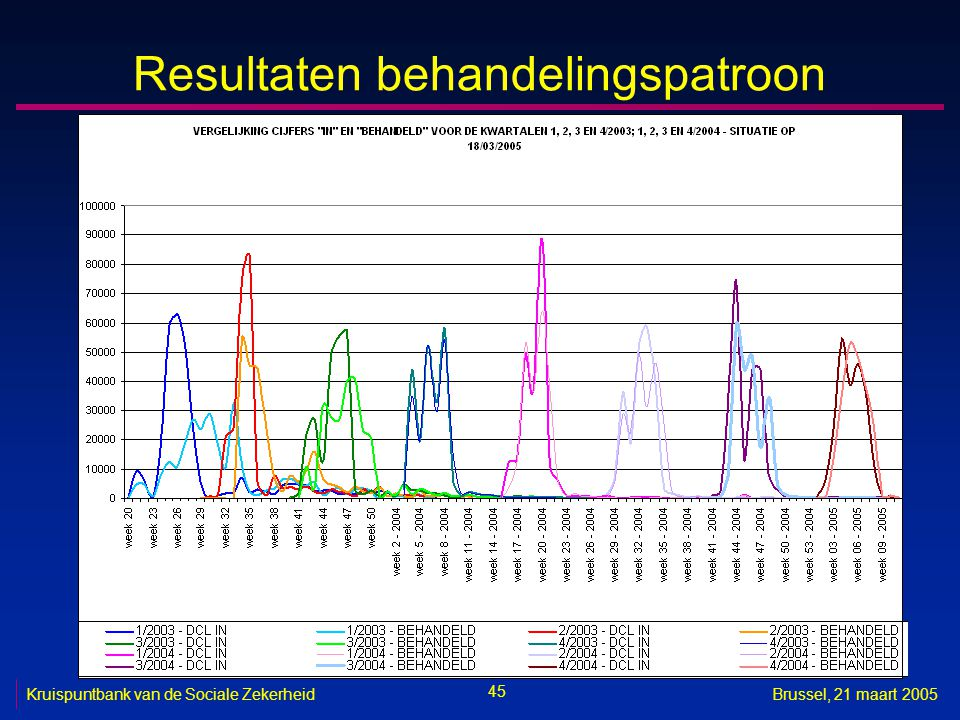 Resultaten behandelingspatroon