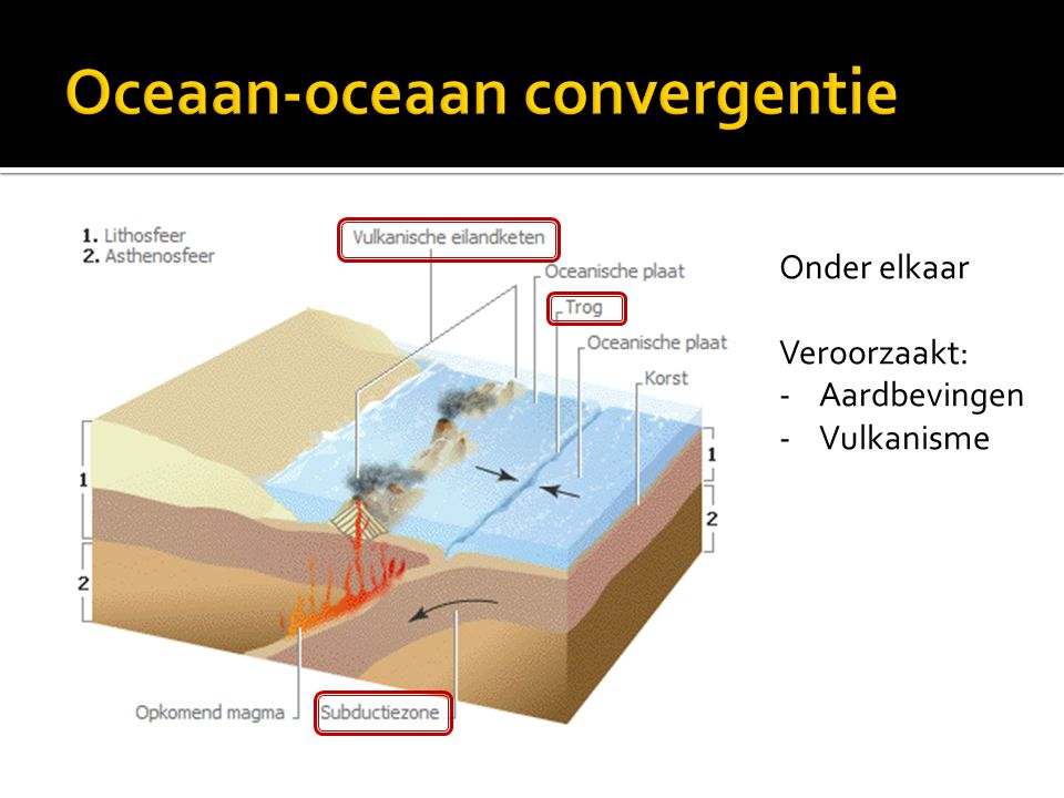 Oceaan-oceaan convergentie
