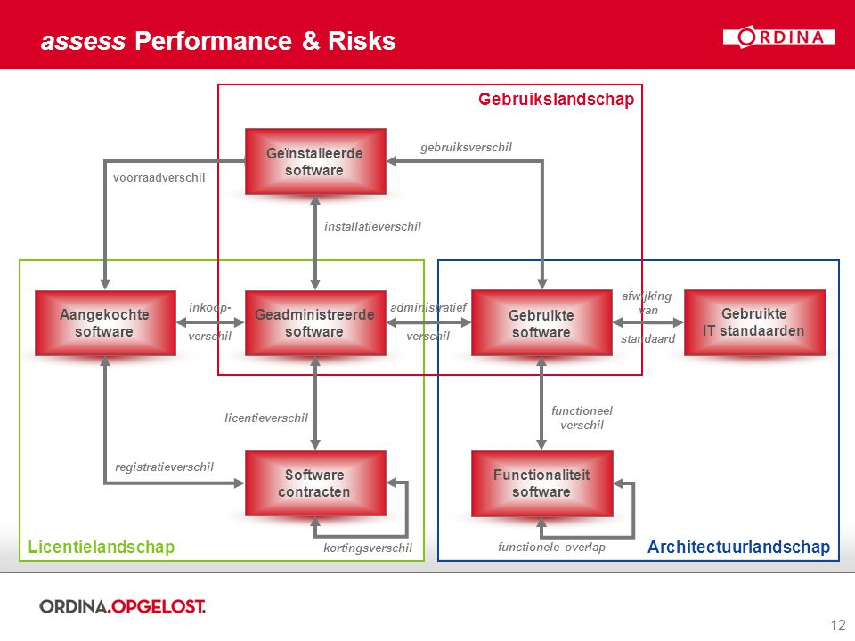 assess Performance & Risks