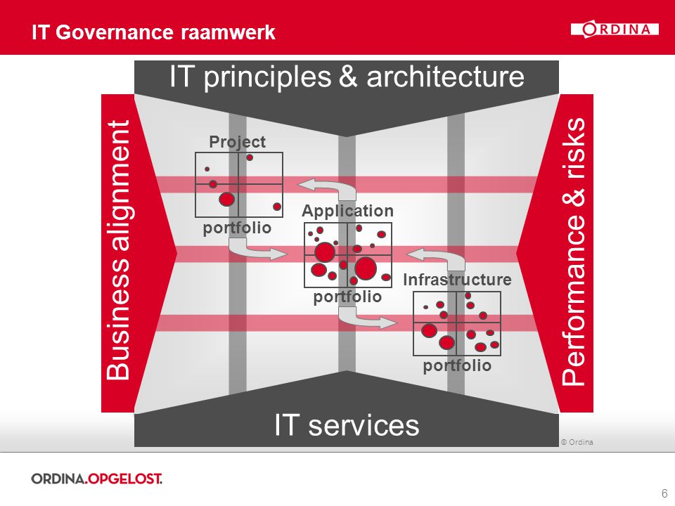 IT Governance raamwerk