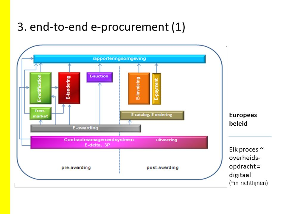 3. end-to-end e-procurement (1)