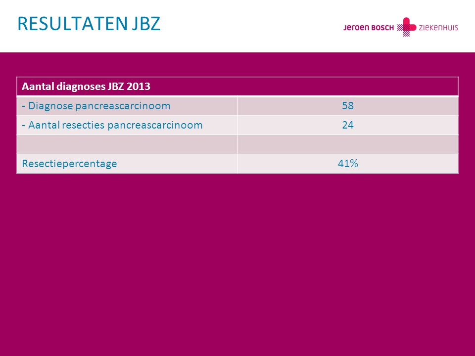 RESULTATEN JBZ Aantal diagnoses JBZ 2013 - Diagnose pancreascarcinoom