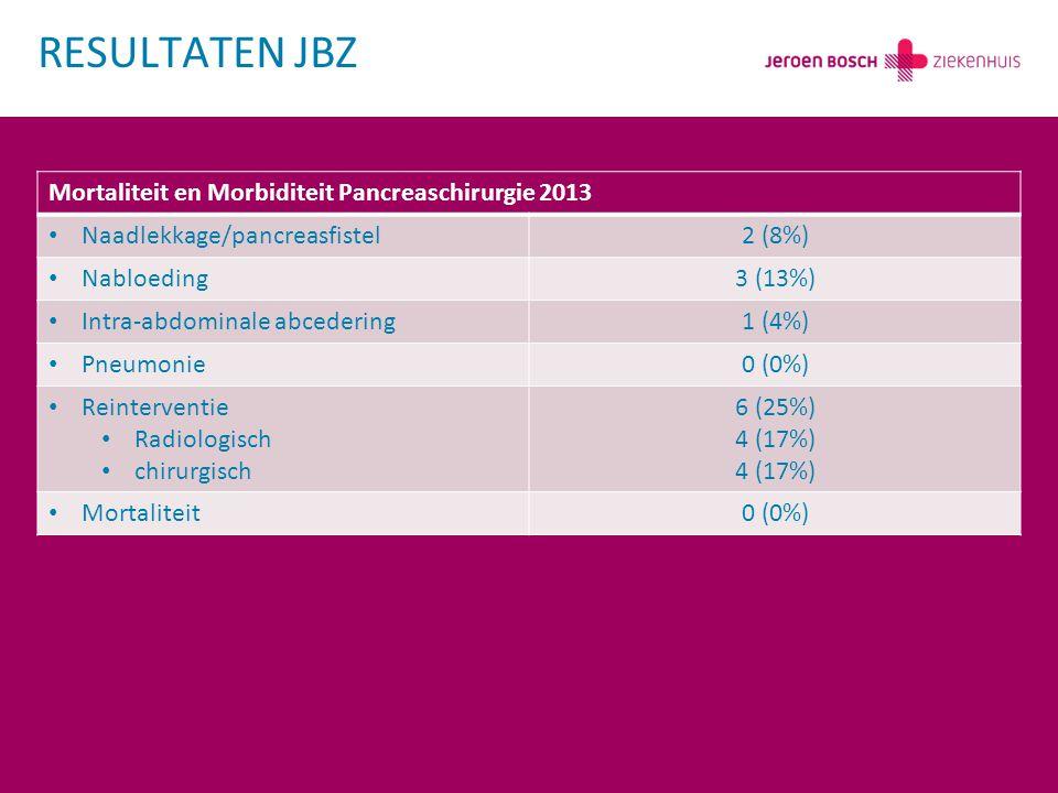 RESULTATEN JBZ Mortaliteit en Morbiditeit Pancreaschirurgie 2013