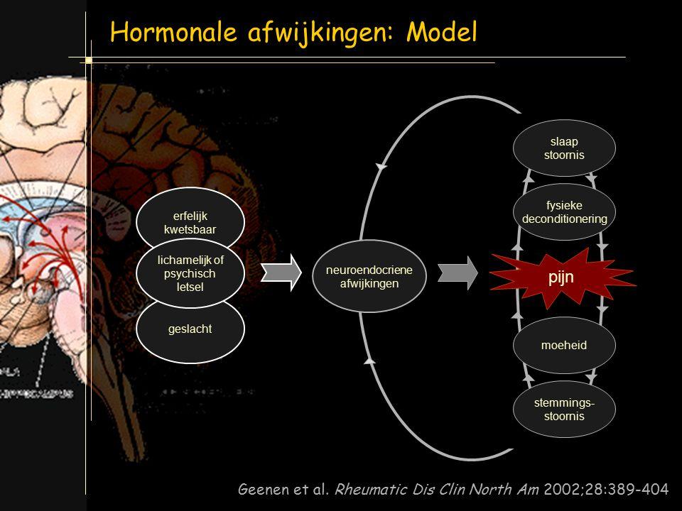 Hormonale afwijkingen: Model