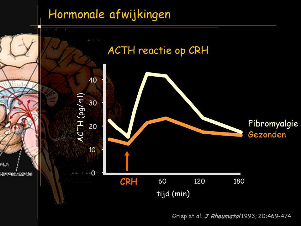 Hormonale afwijkingen