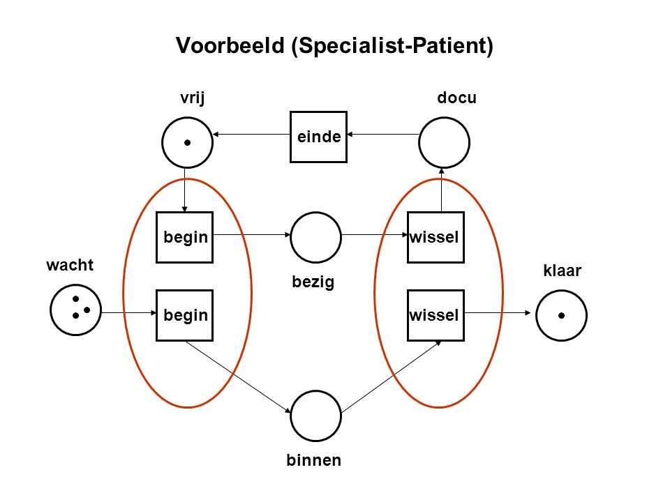 Voorbeeld (Specialist-Patient)