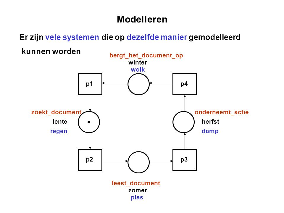 Modelleren Er zijn vele systemen die op dezelfde manier gemodelleerd