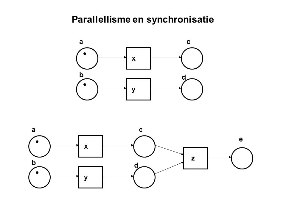 Parallellisme en synchronisatie