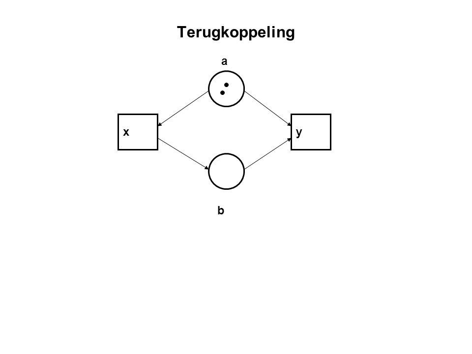 Terugkoppeling a x y b