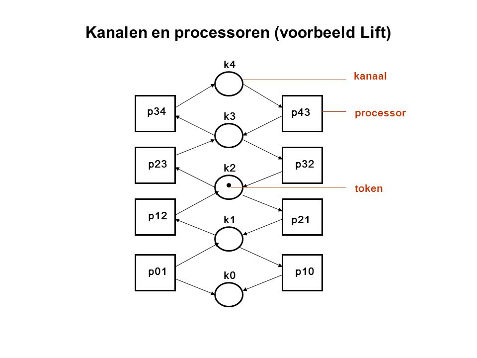 Kanalen en processoren (voorbeeld Lift)