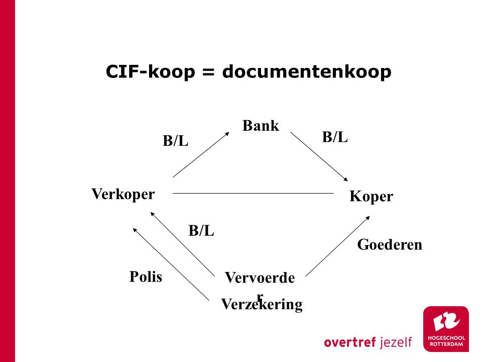 CIF-koop = documentenkoop