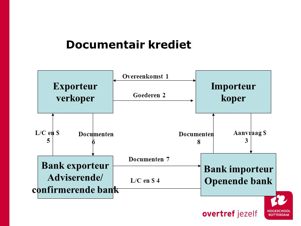 Documentair krediet Exporteur verkoper Importeur koper Bank importeur