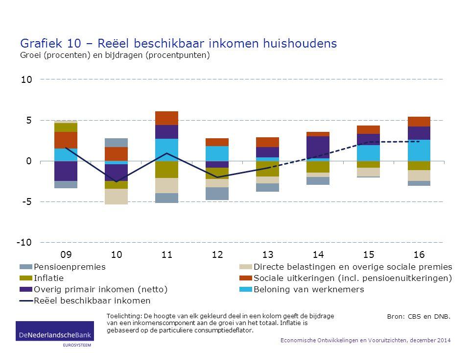 Grafiek 10 – Reëel beschikbaar inkomen huishoudens