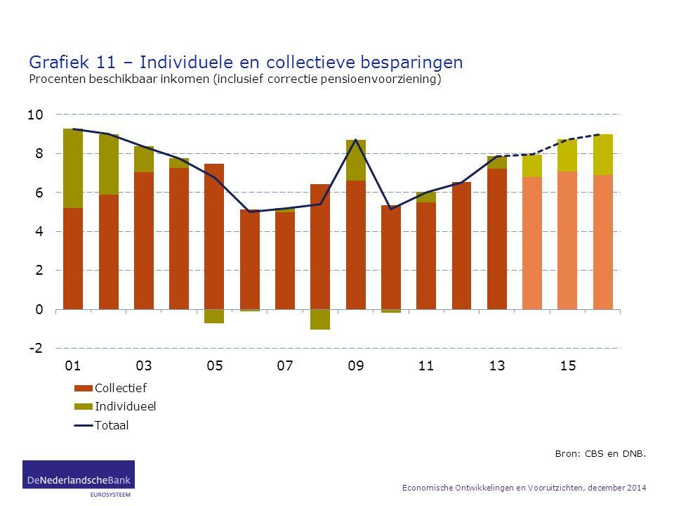 Grafiek 11 – Individuele en collectieve besparingen