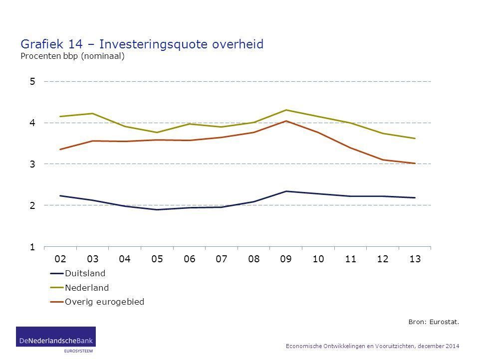 Grafiek 14 – Investeringsquote overheid