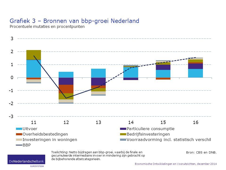 Grafiek 3 – Bronnen van bbp-groei Nederland