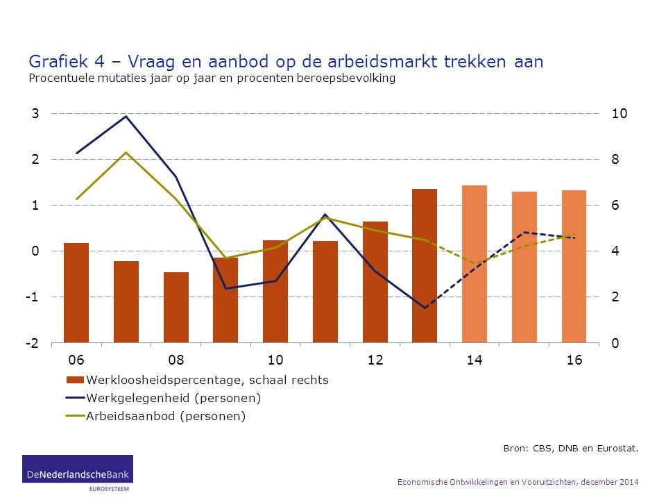 Grafiek 4 – Vraag en aanbod op de arbeidsmarkt trekken aan