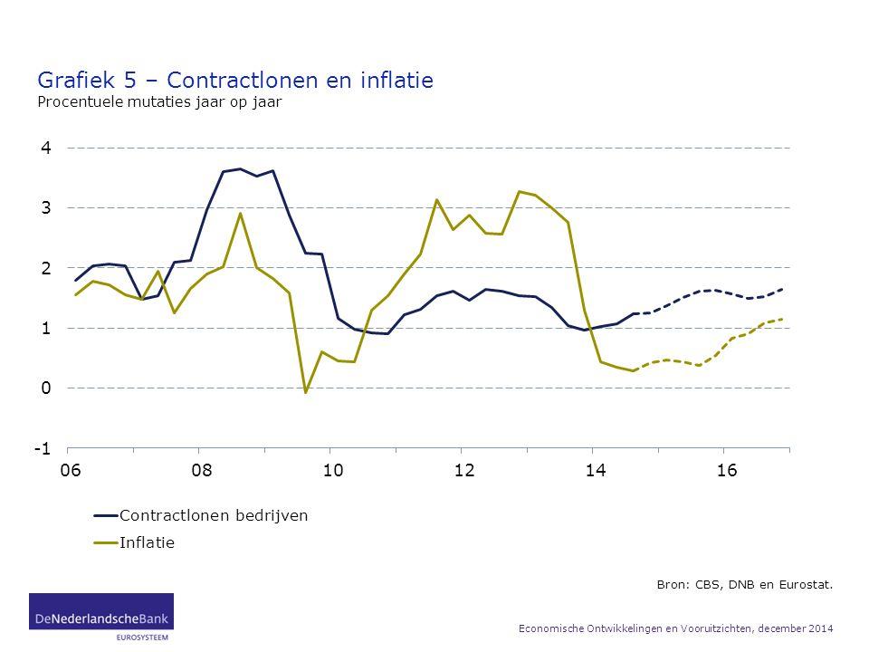 Grafiek 5 – Contractlonen en inflatie