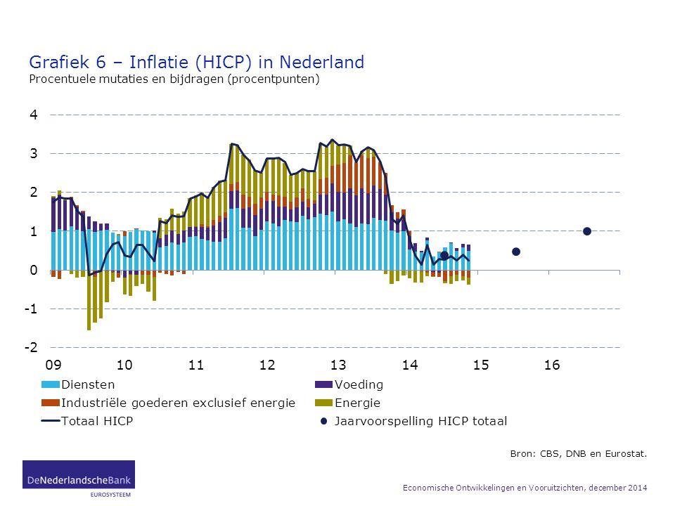 Grafiek 6 – Inflatie (HICP) in Nederland