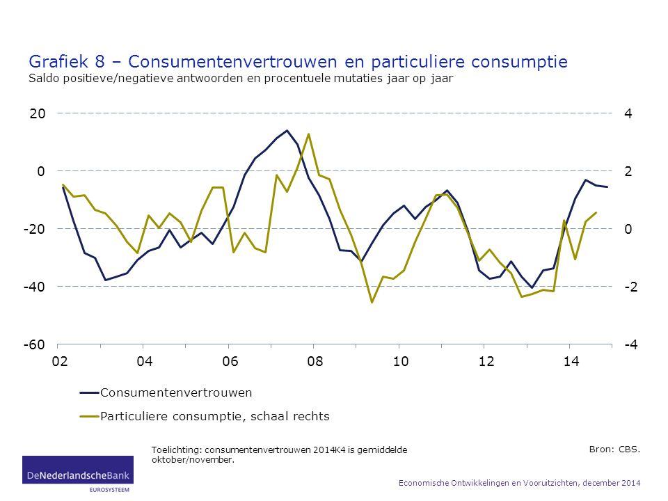 Grafiek 8 – Consumentenvertrouwen en particuliere consumptie